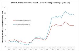 Underemployment Master Chart1